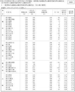 【2月8日の志願変更後】横浜北地区などの各校の志願者状況(神奈川県資料より)